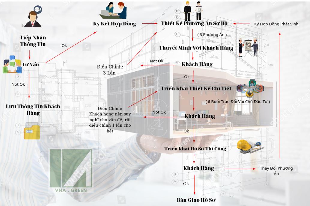 quy trình tư vấn thiết kế kiến trúc